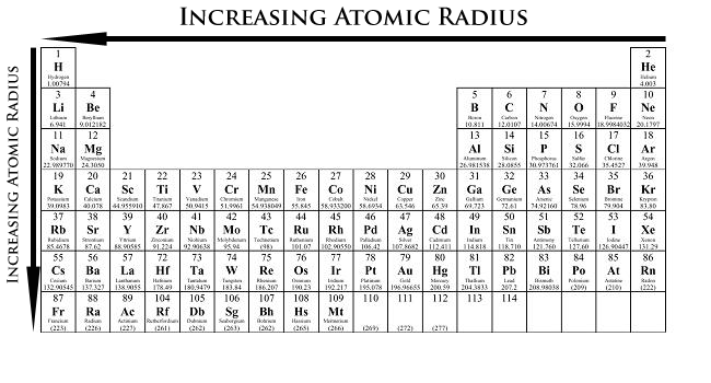 Blog archives periodic table atomic mass is the mass of an atomic particle sub atomic particle or moleculeis is caused by the increase in the number of protons and electrons across urtaz