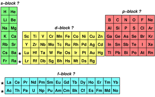 The Elements Periodic Table